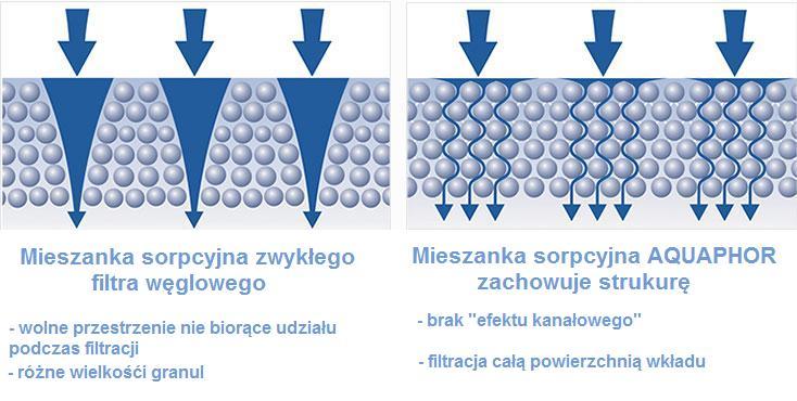 Metoda dynamicznego utrwalania srebra w filtrach do dzbanków filtrujących Aquaphor